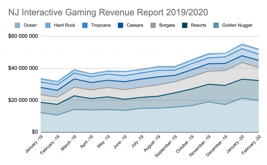 NJ Interactive Gaming Revenue Report February 2020