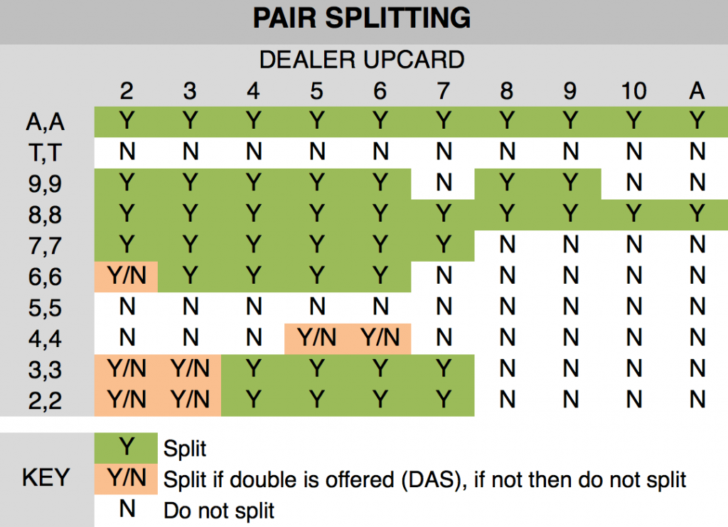 Pair Splitting Blackjack chart