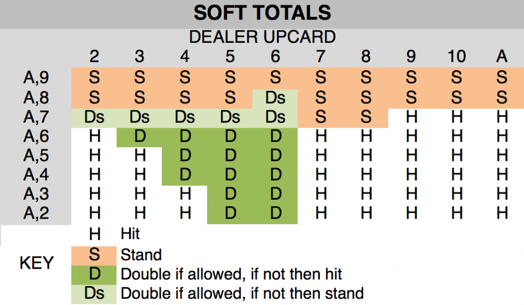 Soft Totals Chart Blackjack